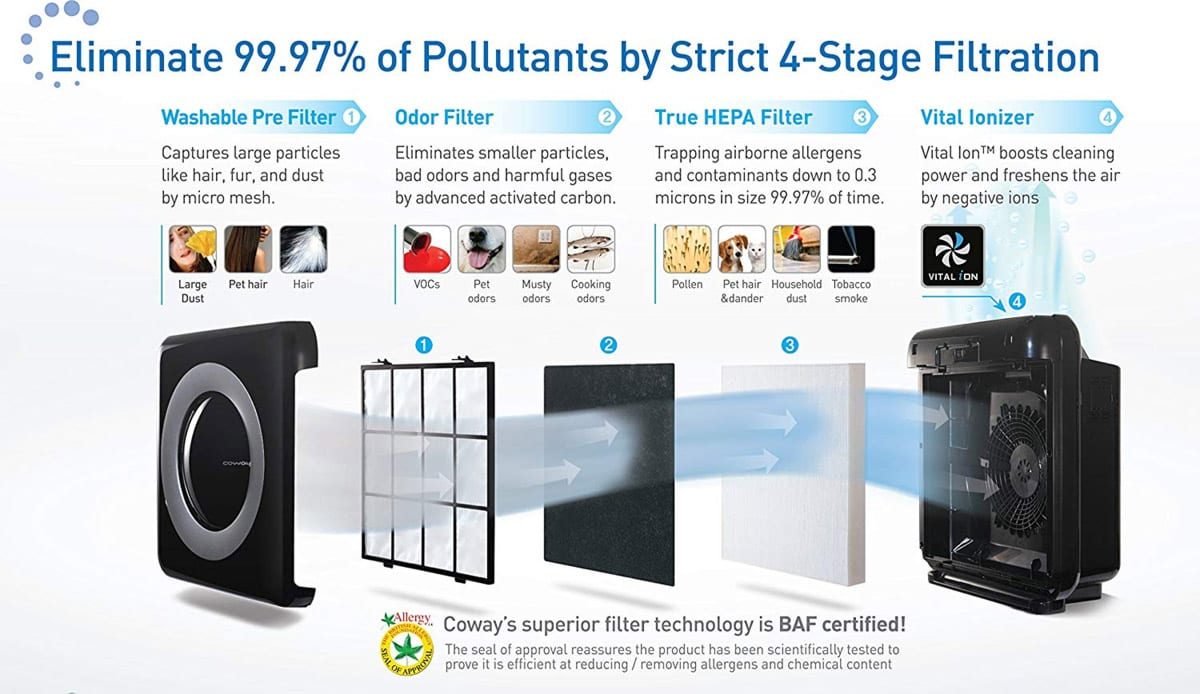 Photo of Coway AP-1512HH Air Purifier filters