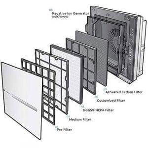 Rabbit Air MinusAs Filter System
