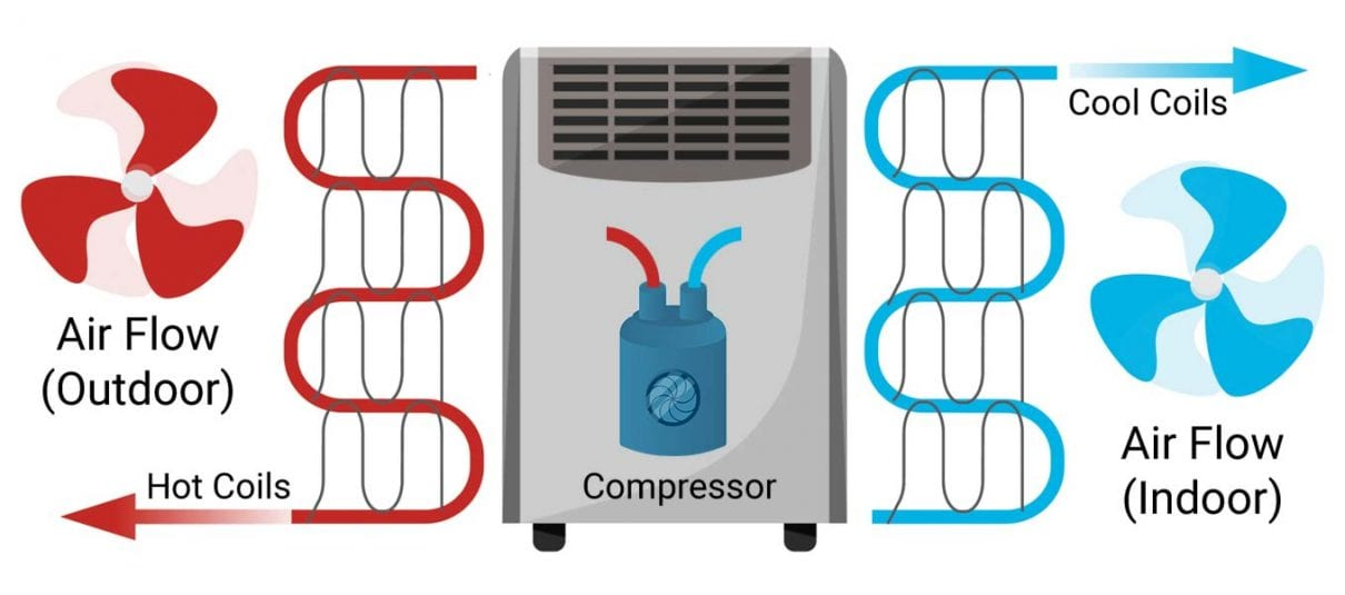 How does a portable air conditioner work refrigeration cycle