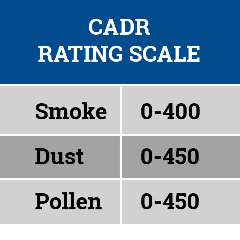 CADR Rating Scale