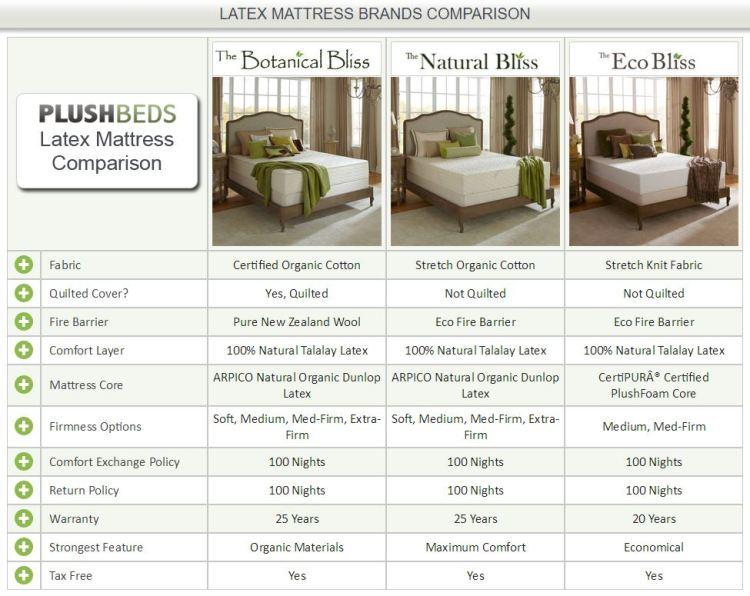 "PlushBeds 6"", 8"",10""Natural Bliss Wool-Free, All Natural Latex Mattress"