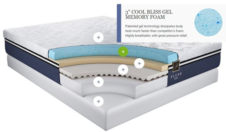 PlushBeds Cool Bliss Memory Foam Mattress Reviews - Does It Work?