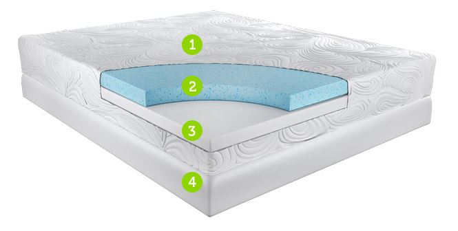 Pacific Breeze GEL Memory Foam Mattress Reviews - Does It Work?