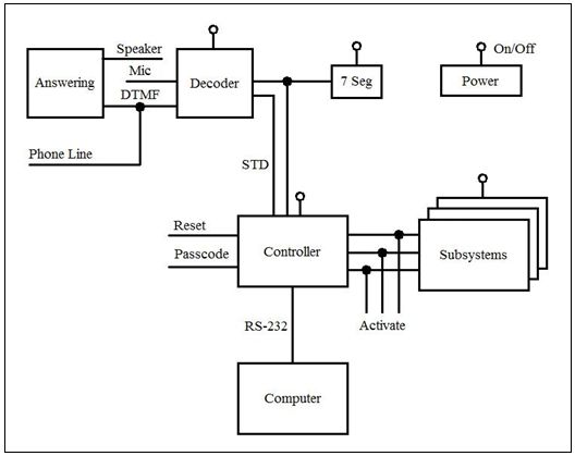 home automation block diagram home