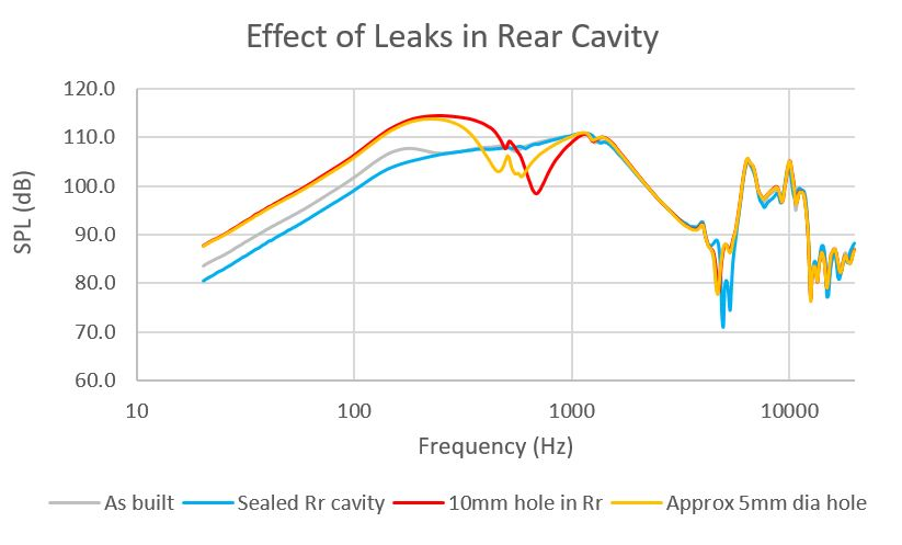 Graph for rear cavity leaks