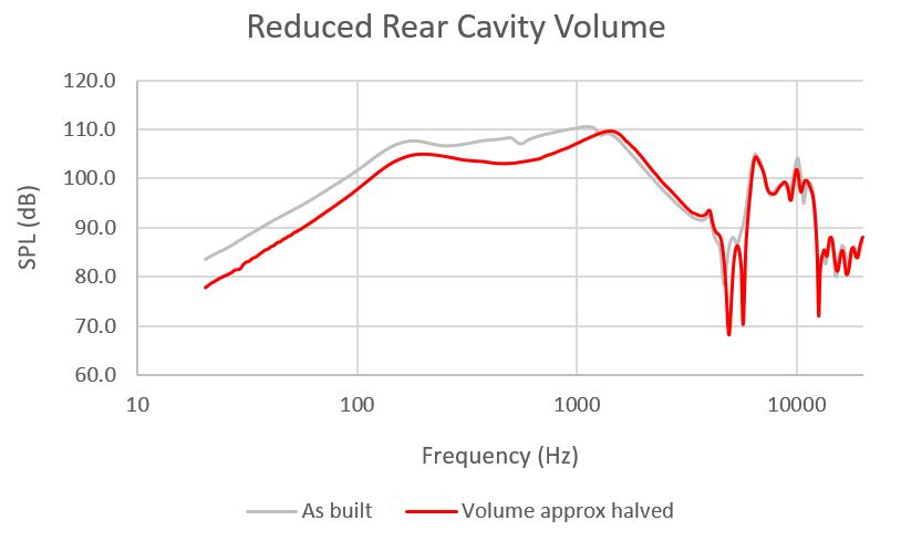 Graph of reduced rear cavity volume