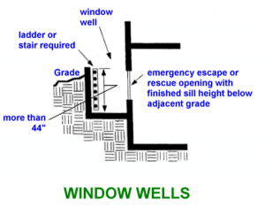 egress window, area wall, emergency escape, egress well, basement window, egress window installation, install egress window