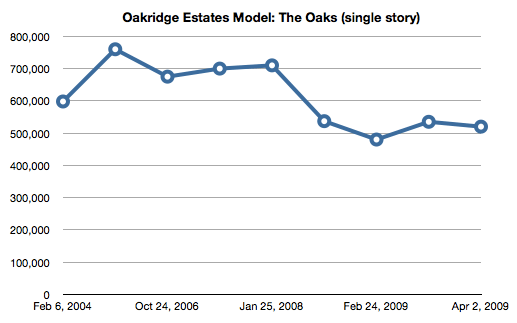 "Simi Valley Oakridge Estates Model ""The Oaks"""