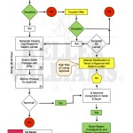 Short Sale Flow Chart