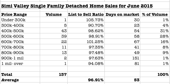June 2015 Simi Valley housing sales