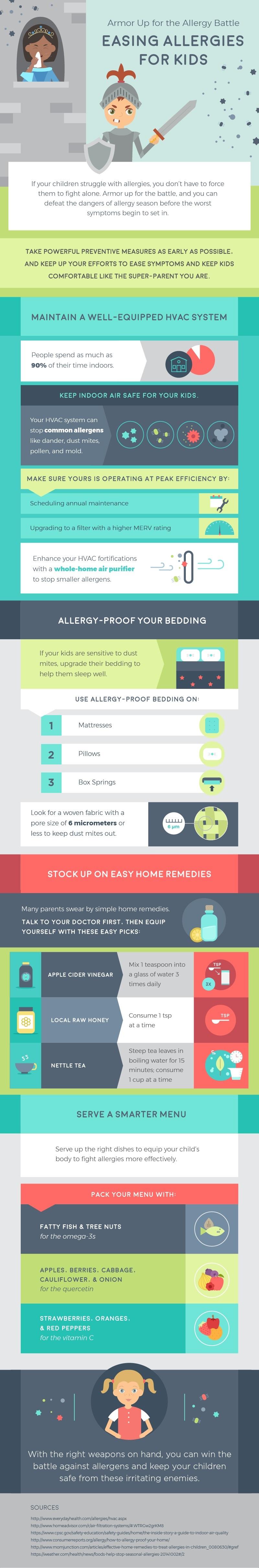 against allergens