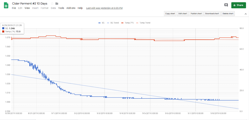 A graph showing ferment #2 in a 10 day graph