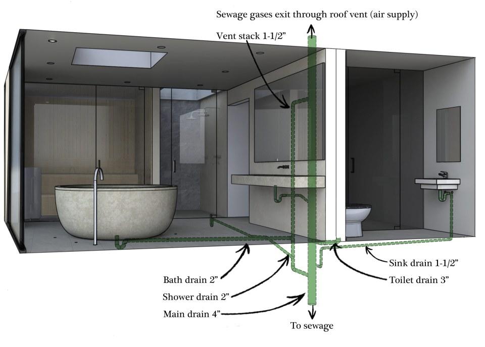 BathroomPlumbing