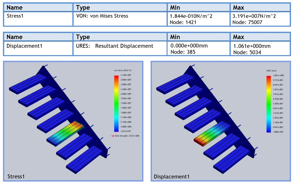 Stress & Displacement FEA Results
