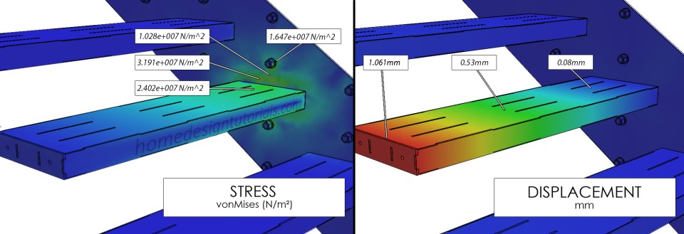 Stress & Displacement Values