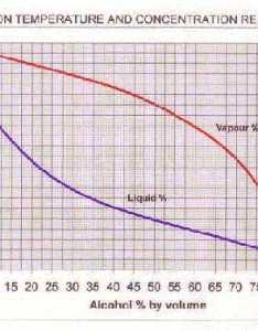 Alcohol liquid vapour curves also home distillation of homemade to drink rh homedistiller