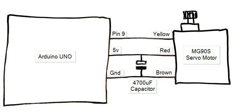 Servo Motor Control Systems