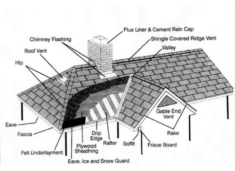 Diagram Of Gutters Gutter End Caps Wiring Diagram ~ Odicis
