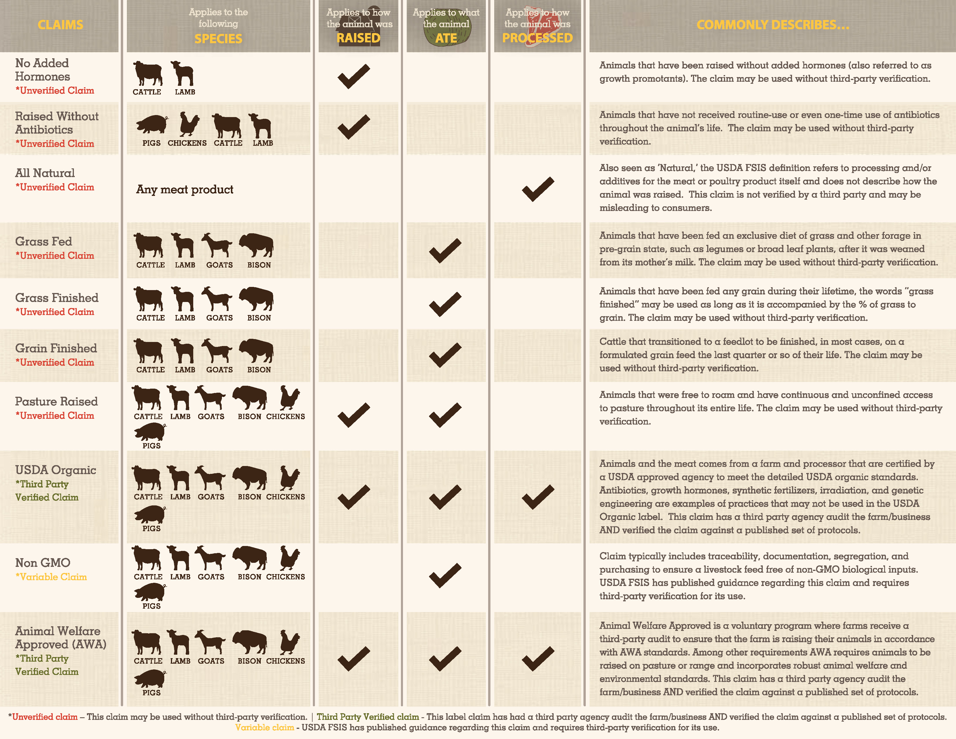 Understanding Meat Label Claims