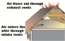 This picture shows the proper air flow in an attic.