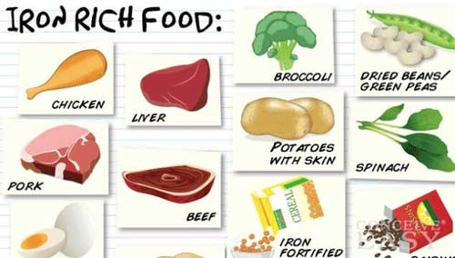 Anemia Symptoms Causes Treatment And Diet – Home Health