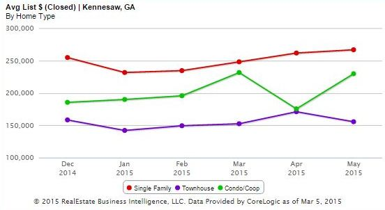 Average List Price For A Kennesaw GA Home, Townhome And Condo
