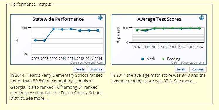 School Stats Heards Ferry