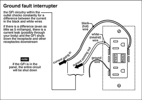 Ground Fault Circuit Interrupters (GFCI): What Are They