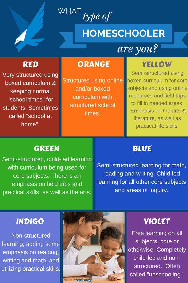 Homeschooling Styles Home Life Academy