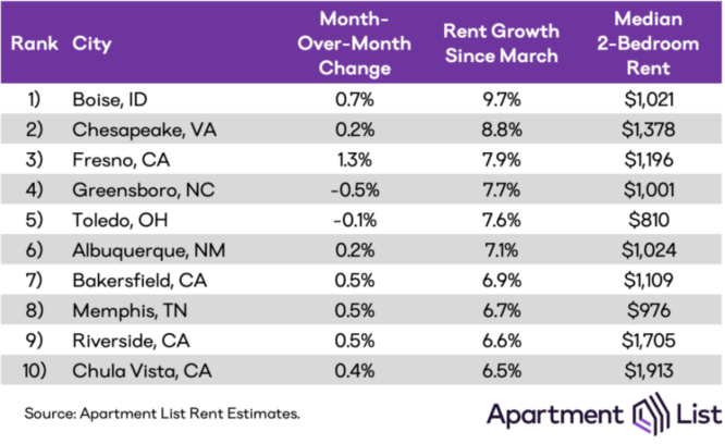 A table explaining rental prices in mid-sized cities.