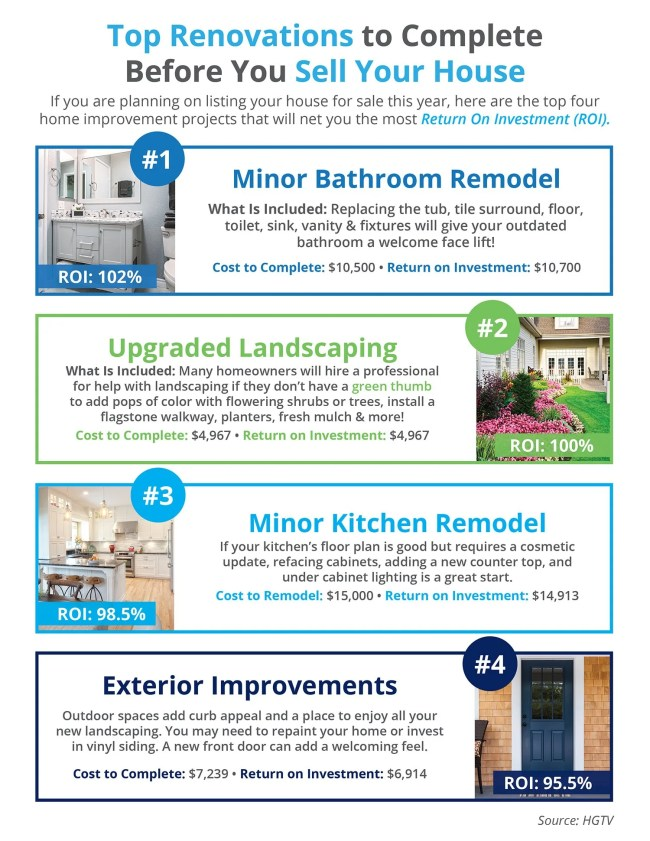 Top Renovations to Complete Before You Sell Your House [INFOGRAPHIC] | Simplifying The Market