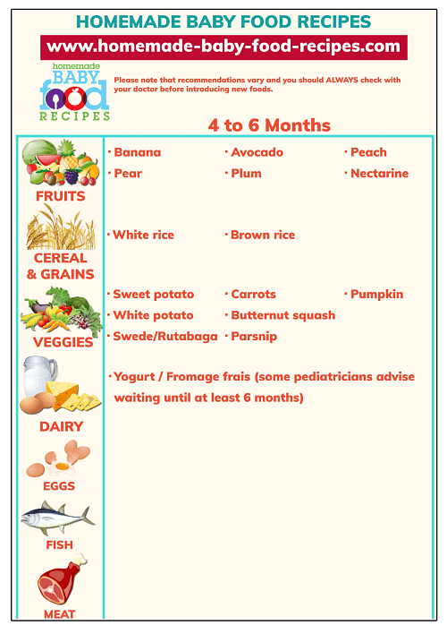 9 Month Baby Food List In Tamil : month, tamil, First, Chart, Months