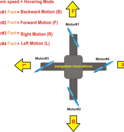 in our design we employ the basic mode of motion for our drone as indicated in the following diagram  [ 980 x 903 Pixel ]