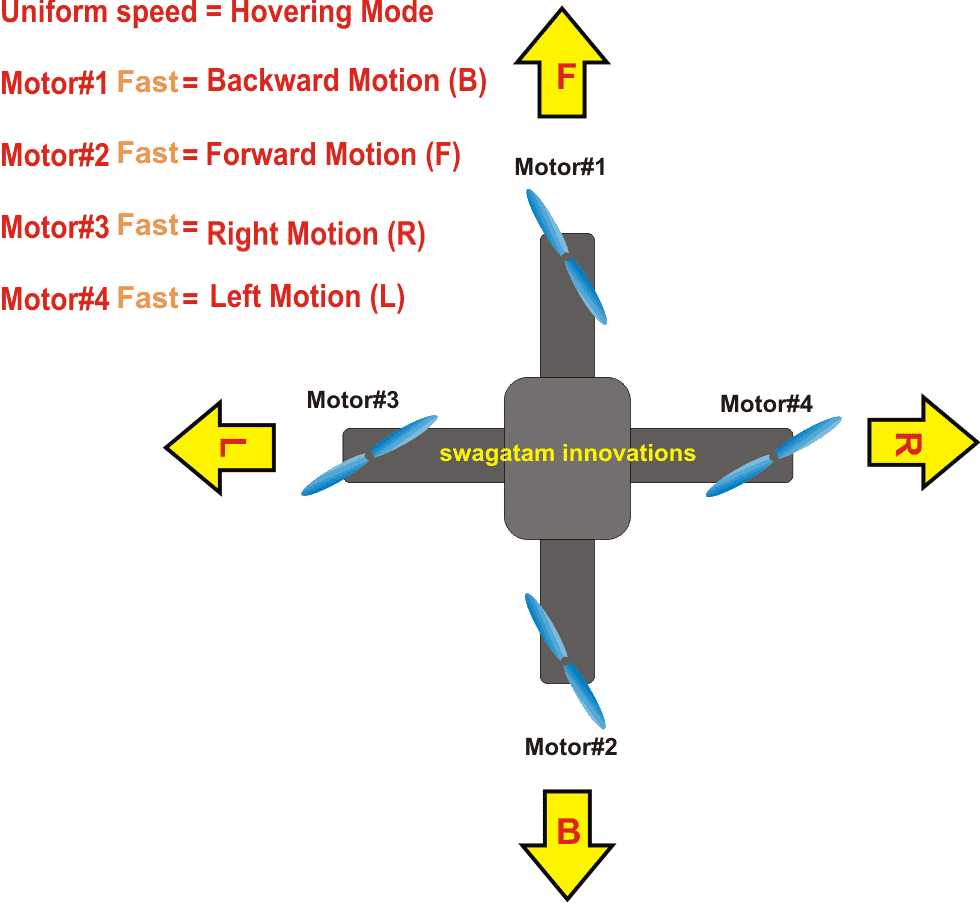 hight resolution of in our design we employ the basic mode of motion for our drone as indicated in the following diagram