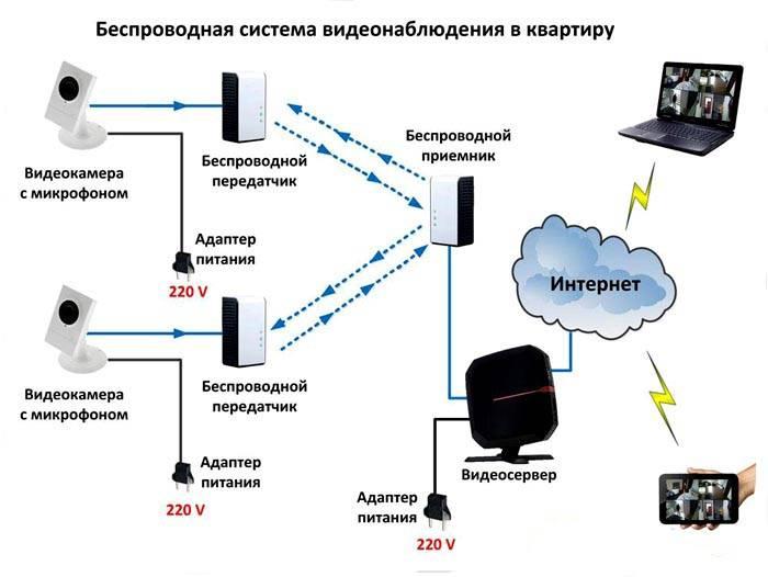 Схема применения Wi-Fi