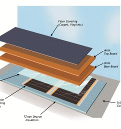 varme carbon heat pak floor build up double layer [ 2236 x 1686 Pixel ]
