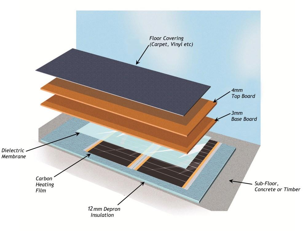 medium resolution of varme carbon heat pak floor build up double layer