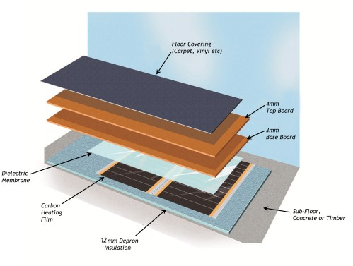 small resolution of varme carbon heat pak floor build up double layer