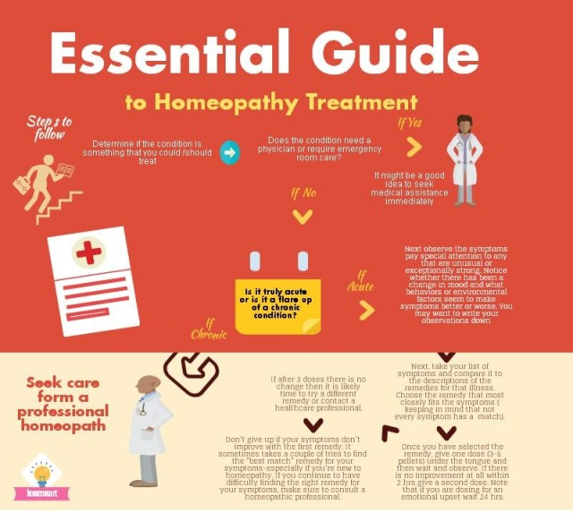 Image guide to homeopathic treatment