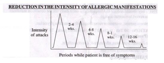 migraine, headache graph
