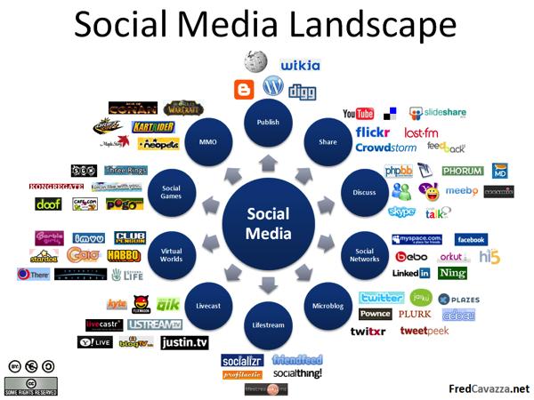 ソーシャルメディアの構成要素