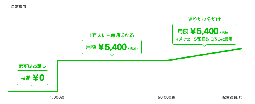 LINE@の料金プラン