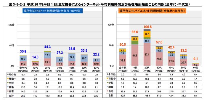 平成26年情報通信メディアの利用時間と情報行動に関する調査報告書