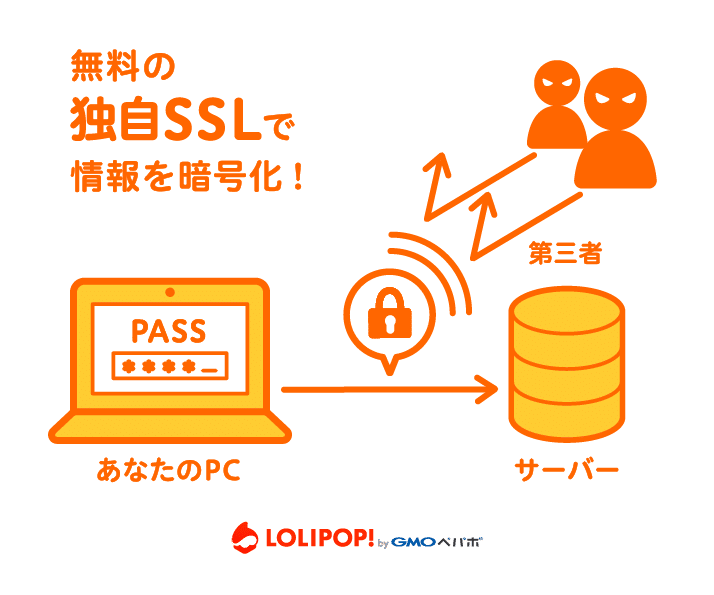 独自SSLを無料で対応できる!ロリポップが新機能の提供をスタート