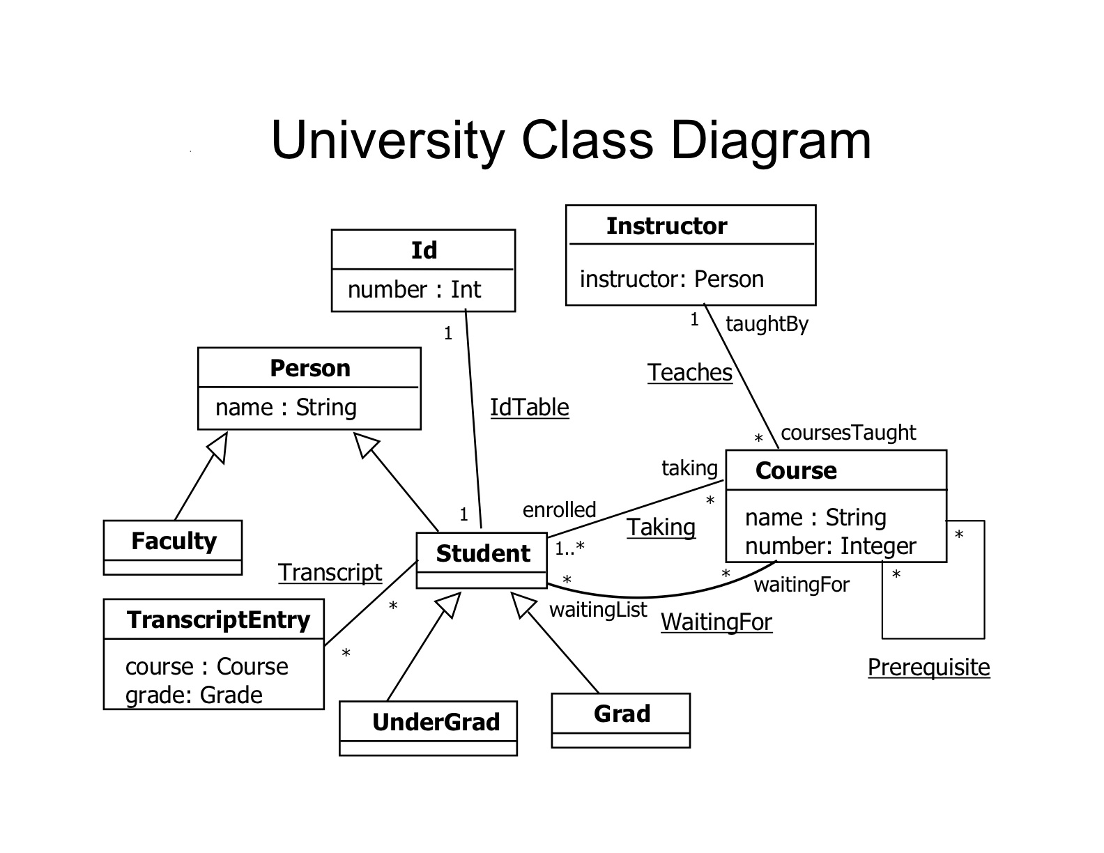 course management system class diagram supco 3 n 1 wiring 22c 181 formal methods in software engineering