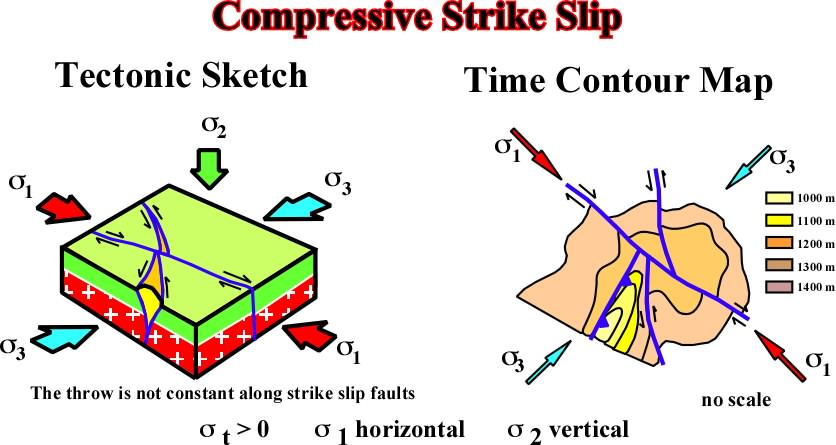 strike slip fault block diagram 1994 honda accord engine basprinctectonics6 sediments are shortened along more or less evident faults as illustrated in the and geological maps figure 136