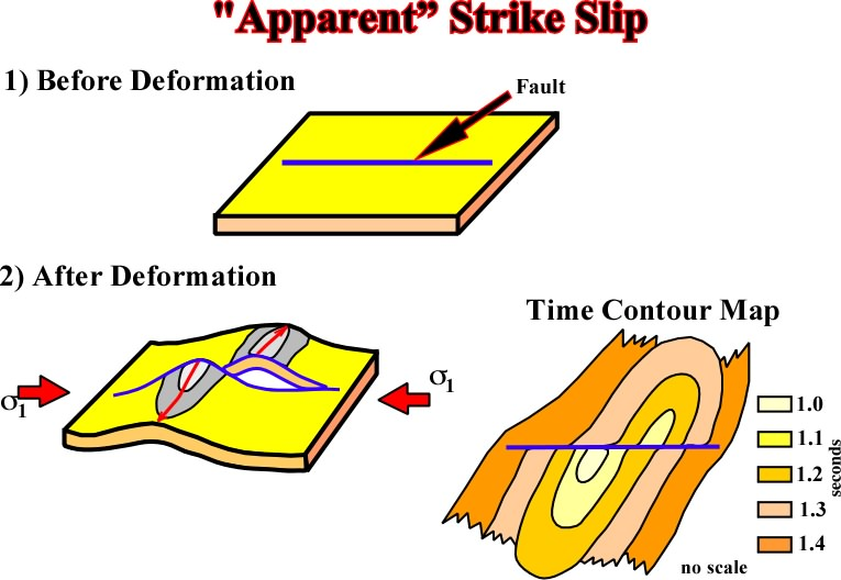 strike slip fault block diagram brain medulla basprinctectonics6 150 the presence of a pre existing zone or weak can apparent displaced new formed structures indeed in this particular example both blocks