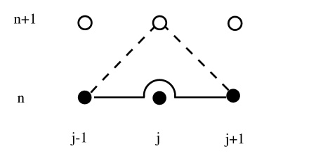 CompPhys: Partial Differential Equations