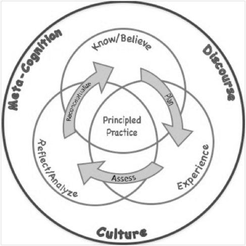 EDU 247: Science for Elementary Educators 2