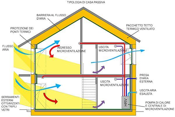 Casa passiva caratteristiche funzionali e progettuali - Casa passiva torino ...
